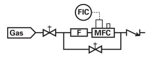 Schematic of a flow system with a mass flow controller.