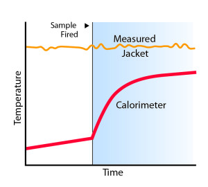 Continuously Compensated Calorimetry