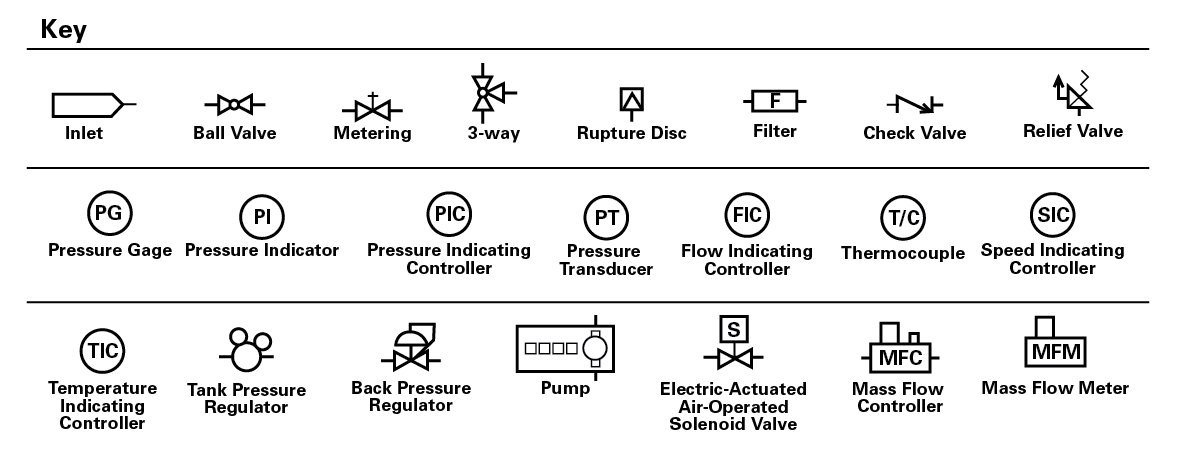 Reactores Tubulares de Flujo Continuo 5400 Especificaciones ... on p&id symbol for regulator, piping symbol for regulator, drawings symbol for regulator,