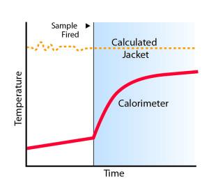 Compensated Calorimetry