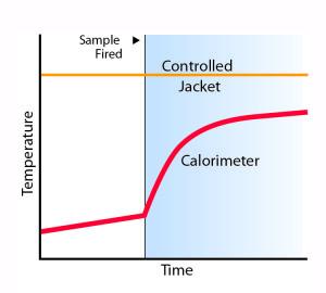 Isoperibol Calorimetry