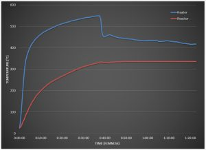 Typical Heater and Reactor Temperature Graph